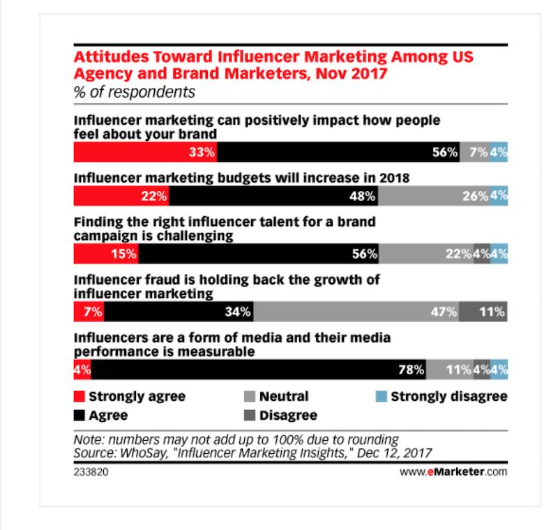 campañas de influencer marketing ventas