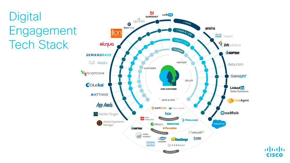 Marketing tech stack cisco