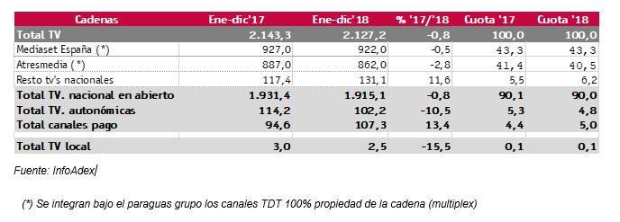 publicidad digital en vídeo vs publicidad tradicional en televisión Infoadex
