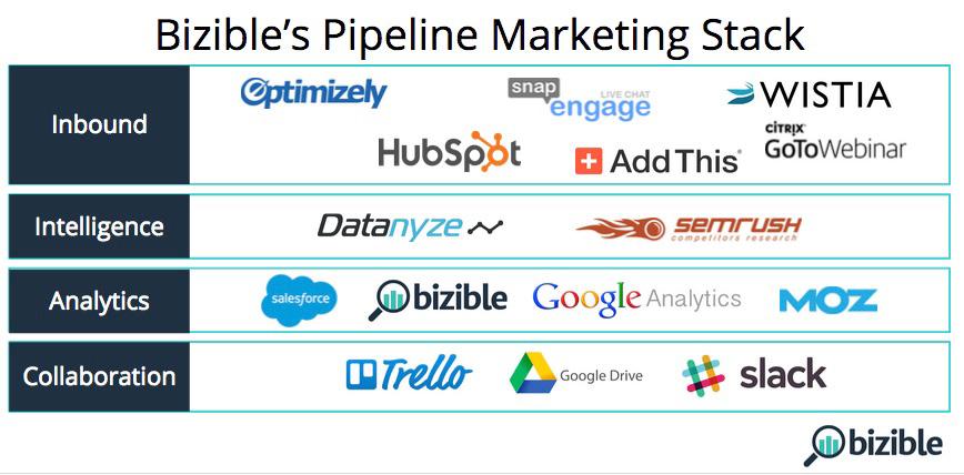 Marketing tech stack bizible