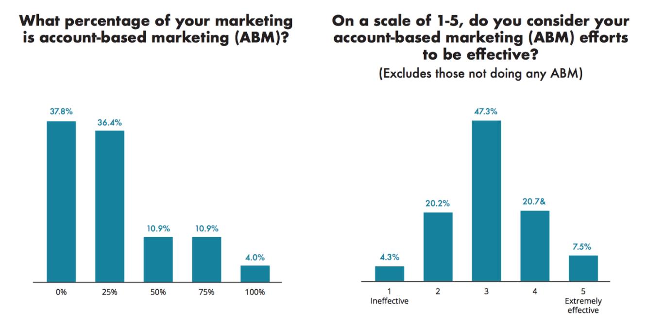datos Account-Based Marketing