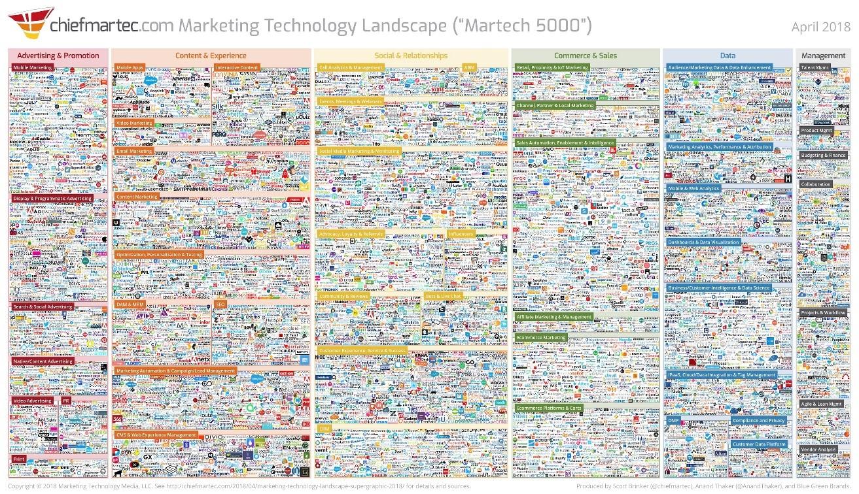 Marketing tech stack herramientas