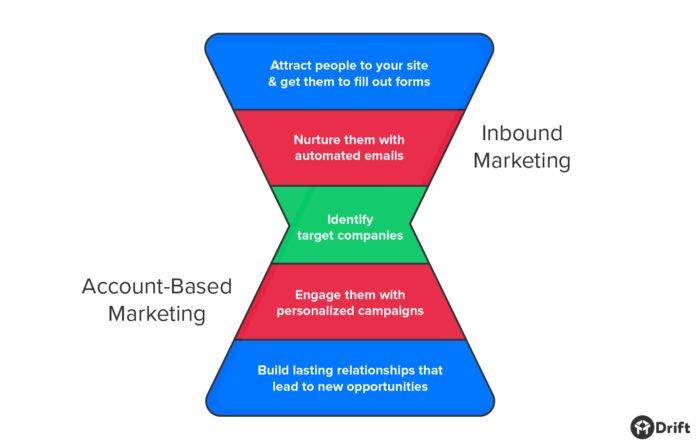 Account-Based Marketing Vs Inbound Marketing