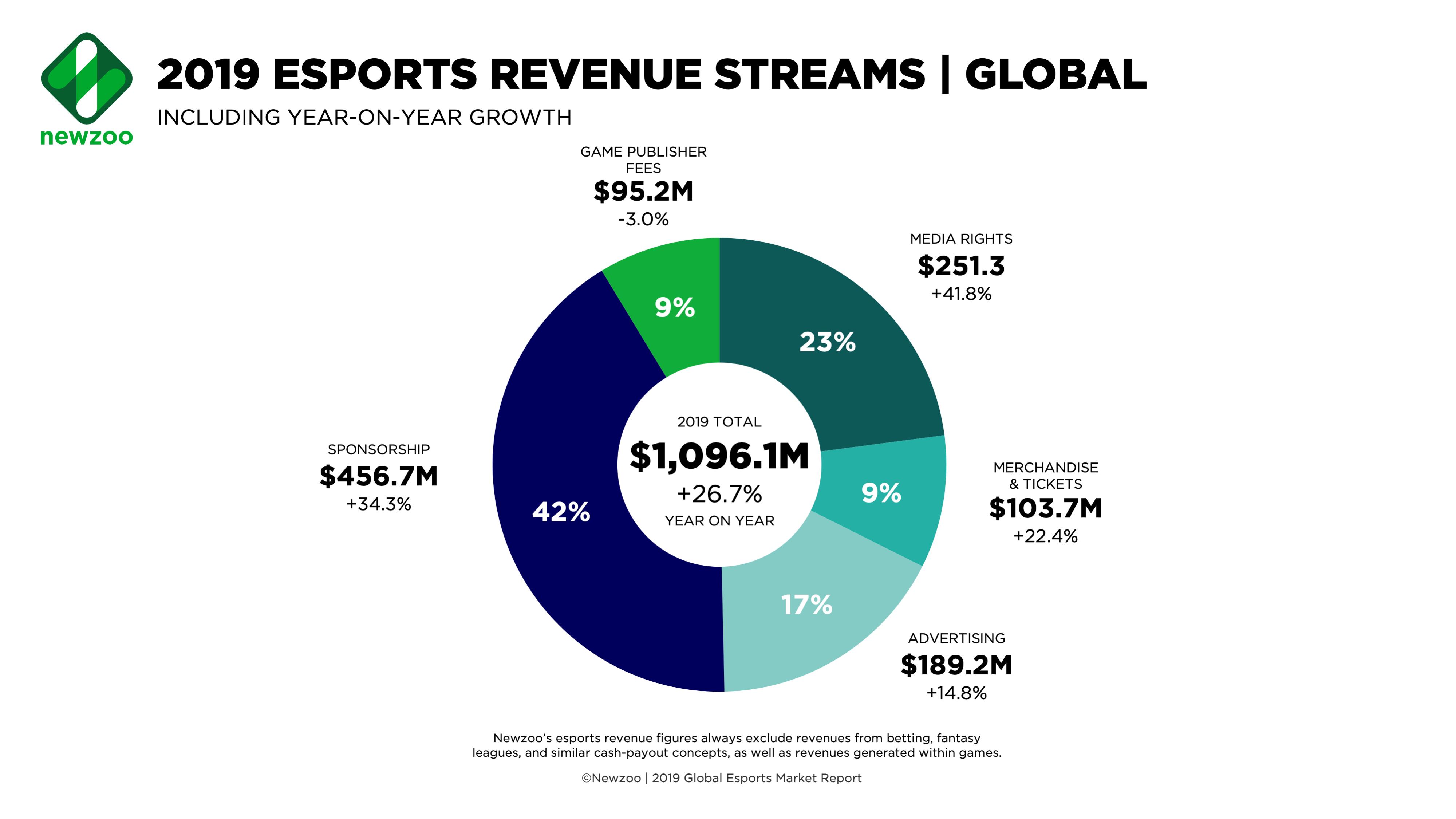 sponsors de esports a nivel mundial