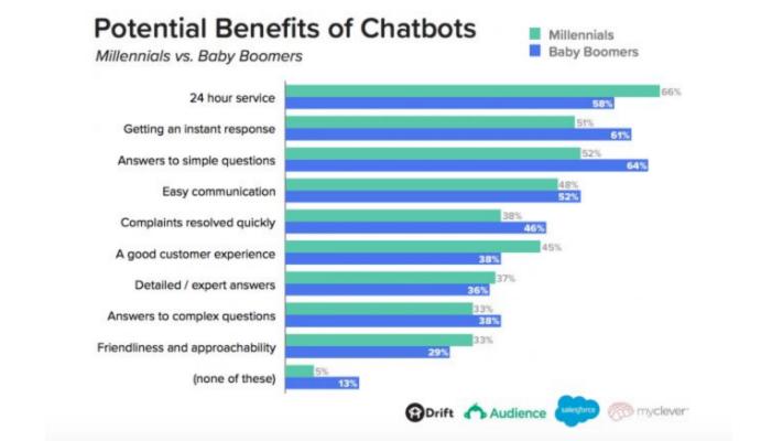 beneficios de chatbots efectivos para captar clientes