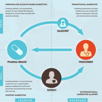 branded content para el sector farmacéutico