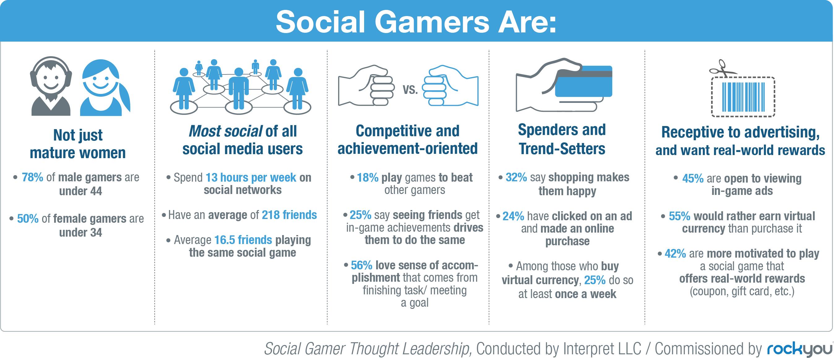Perfil de los social gamers