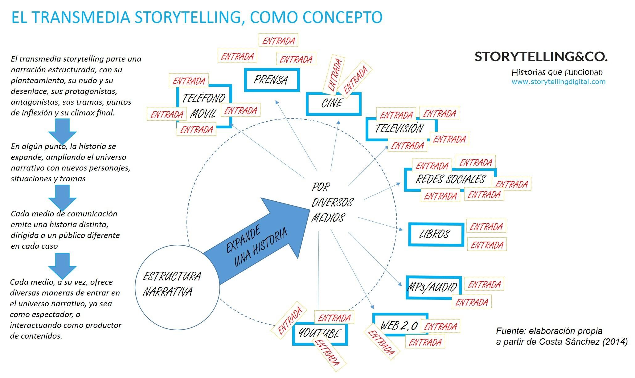 Storytelling y transmedia conceptual