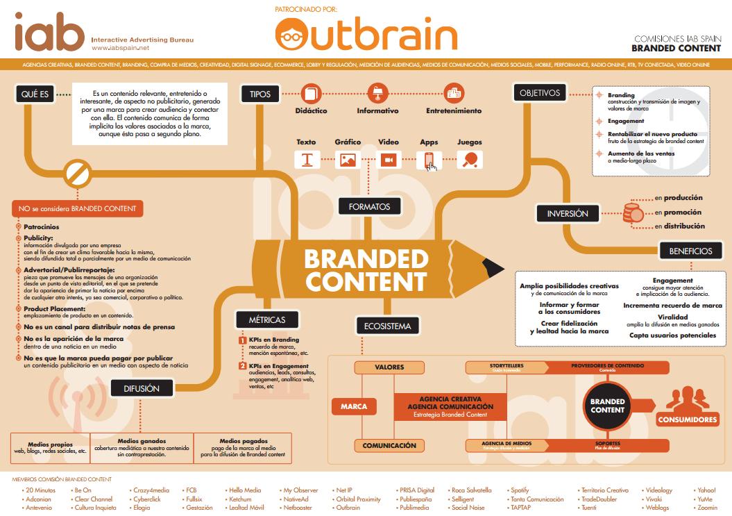 infografía de IAB sobre branded content
