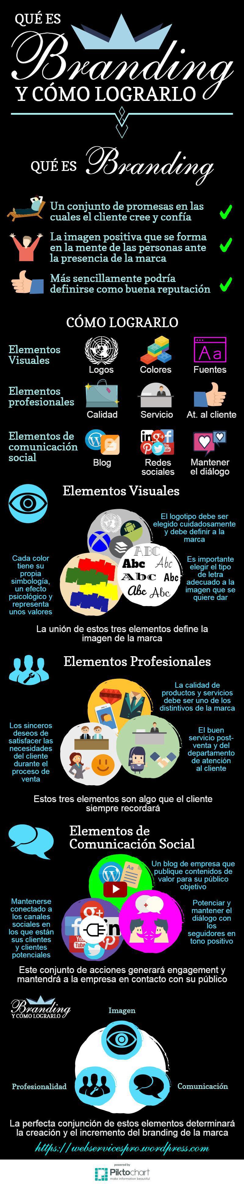 infografía branding