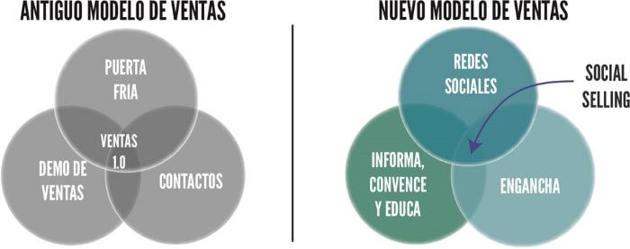 Modelo de ventas del social selling. Neuromarketing y Social Selling