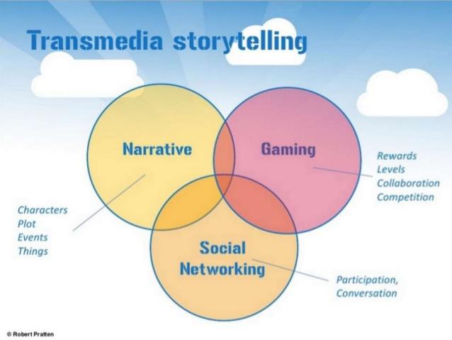 Storytelling y transmedia