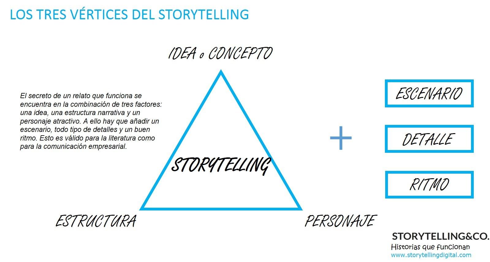 vértices del storytelling corporativo