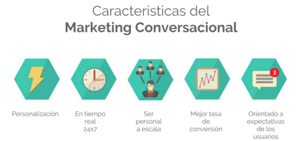 Beneficios de una estrategia de marketing conversacional