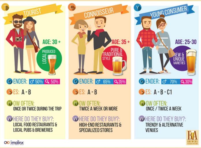 Buyer-persona consumidores de cerveza