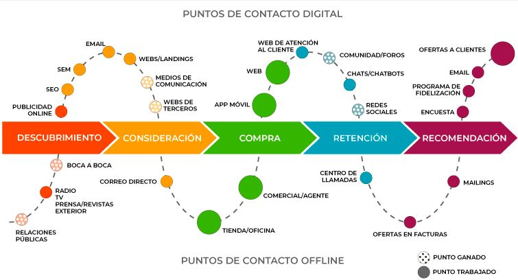 Puntos de contacto digital durante el viaje del cliente