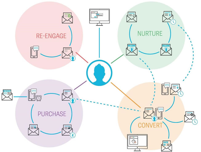 Email marketing para mejorar el customer journey