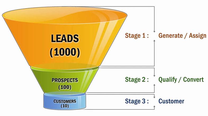 qué es el SaaS Marketing