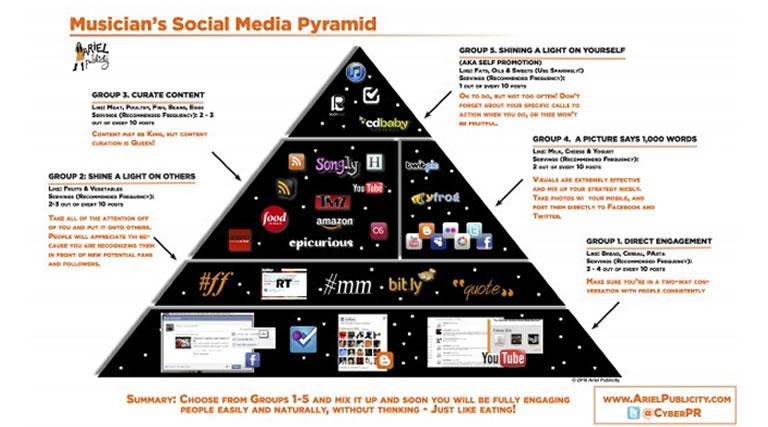 pirámide social media para música