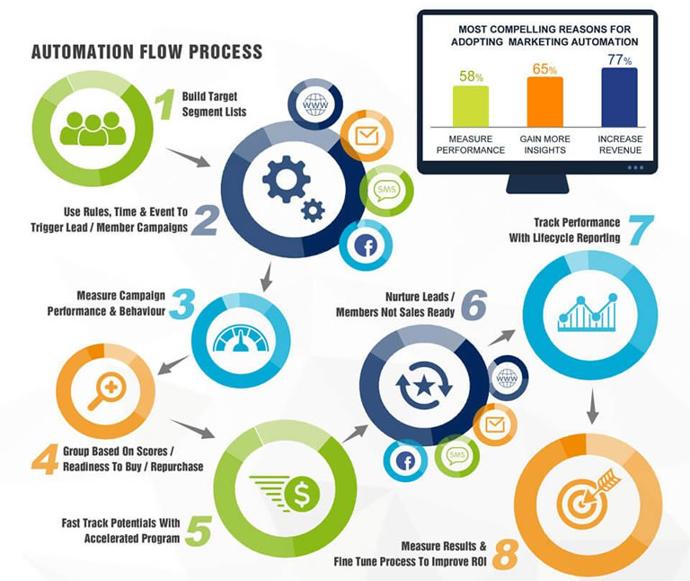 Estrategias de Inbound Marketing para 2020: automatización