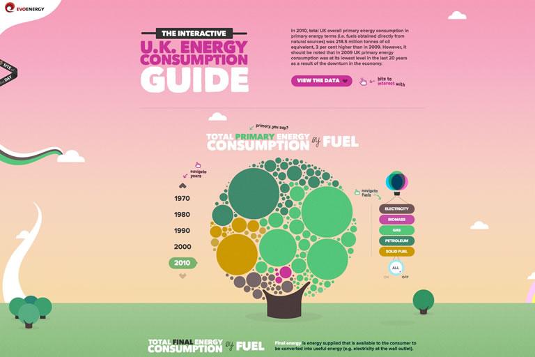 Estrategias de Inbound Marketing para 2020: Storytelling