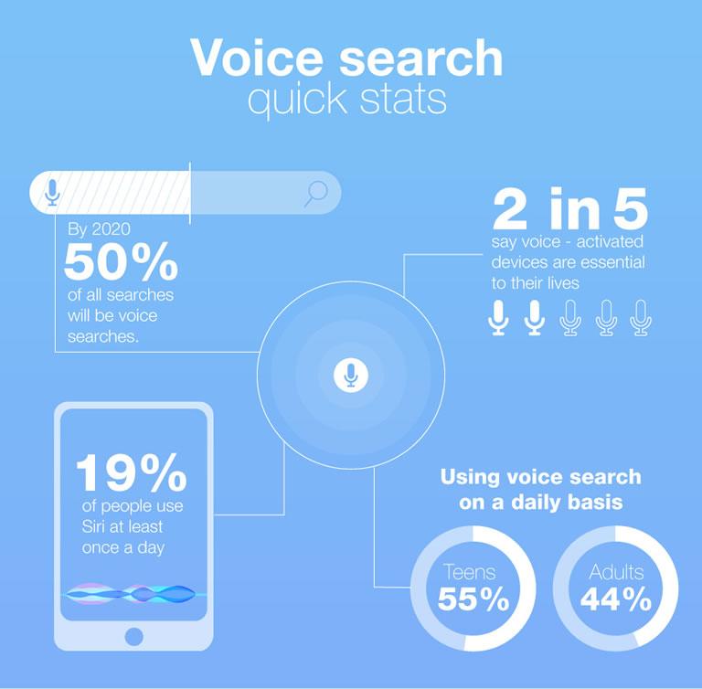 Estrategias SEO en 2020: búsquedas de voz