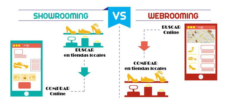 Transformaciones digitales en el sector retail: webrooming y showrooming