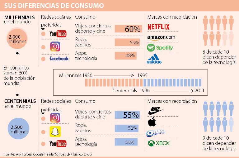 Diferencias de consumo según edades