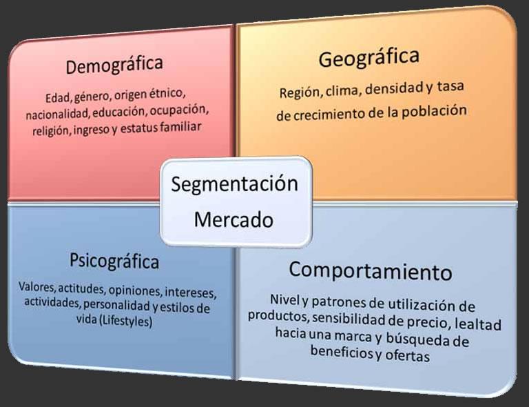 tipos de Segmentación psicográfica en bases de datos