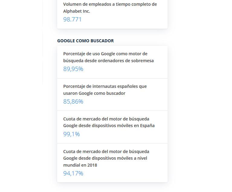 Datos sobre Google