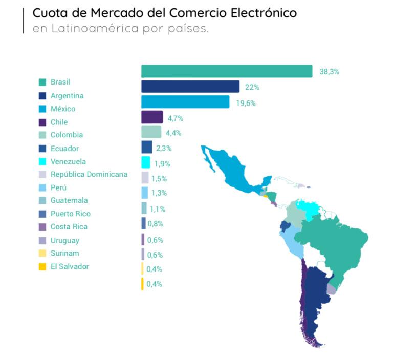 Países en Latam que más compran en marketplaces
