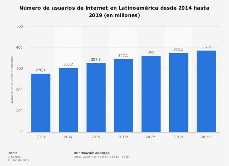 Evolución de usuarios de ecommerce en Latinoamérica
