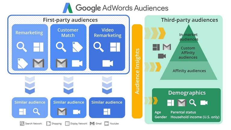 Audiencias combinadas en Google Ads