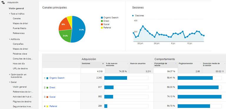 Analizar las fuentes de tráfico de una web