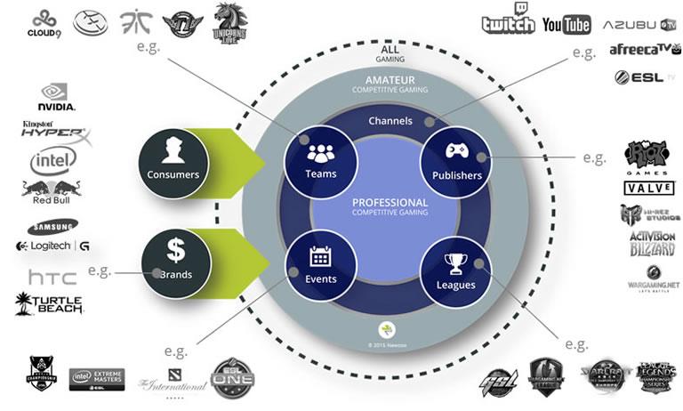 ecosistema sector gaming