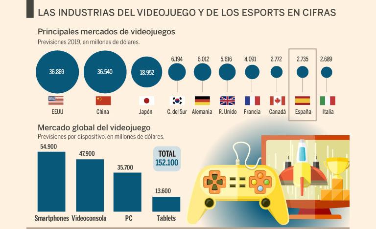 Los eSports en el mundo: Invertir en publicidad en esports en 2020