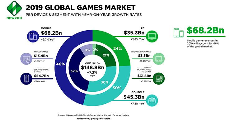 Crecimiento del sector eSports
