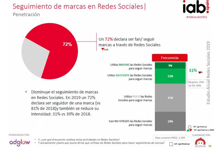 Seguimiento de marcas en las redes sociales Informe IAB