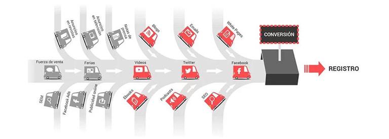 De dónde viene el trafico de una web