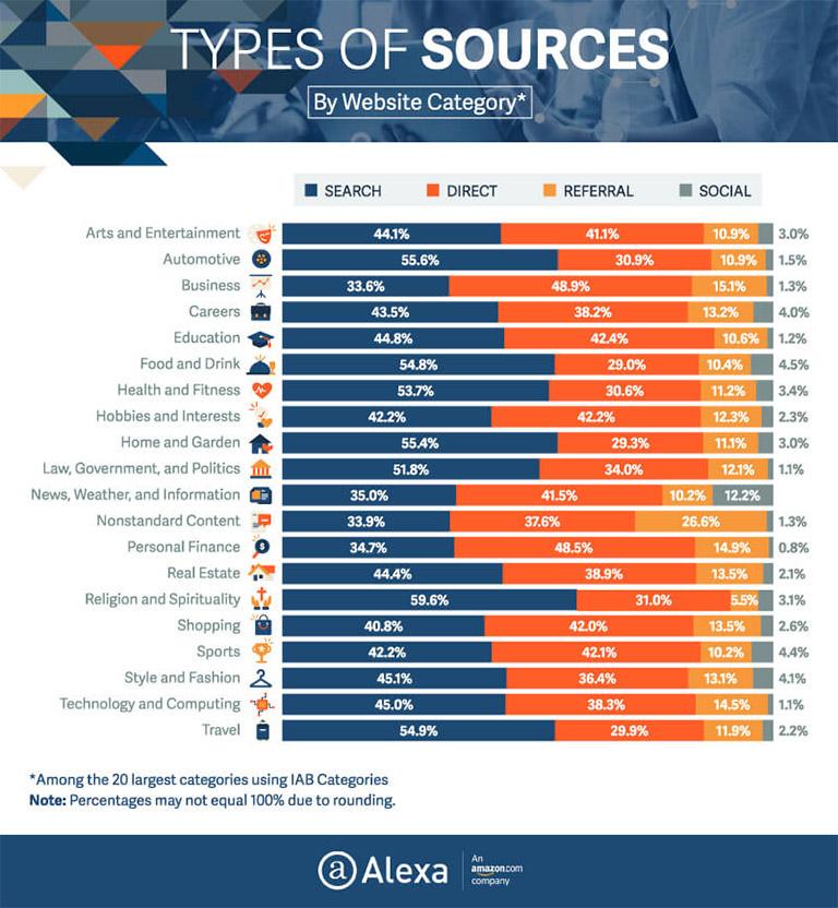 Estudio sobre fuentes de tráfico según el tipo de web