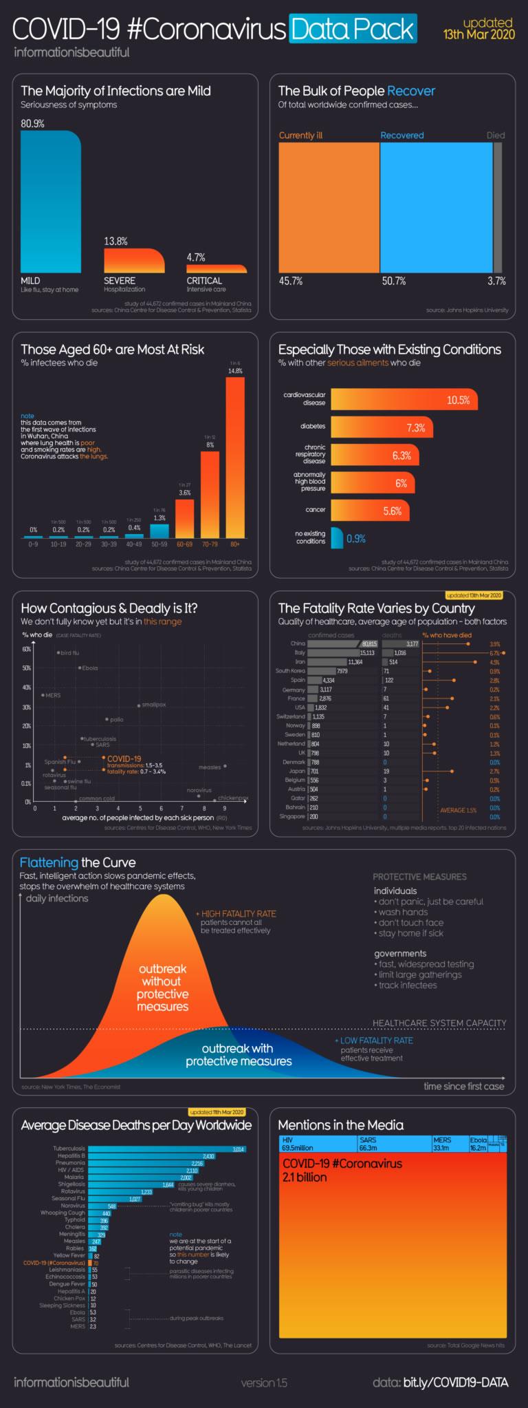 adaptar las estrategias SEM por sectores: infografía Covid-19
