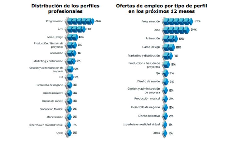La industria del videojuego en España
