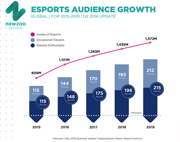 Crecimiento de la audiencia de esports