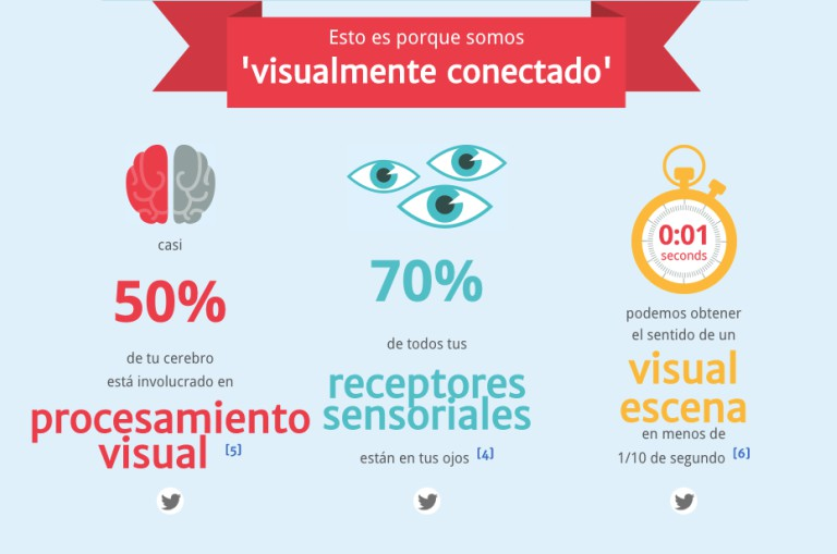 Infografías interactivas: son llamativas