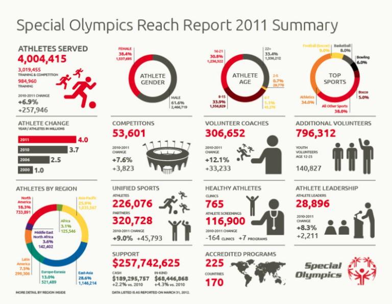 infografías interactivas: los números