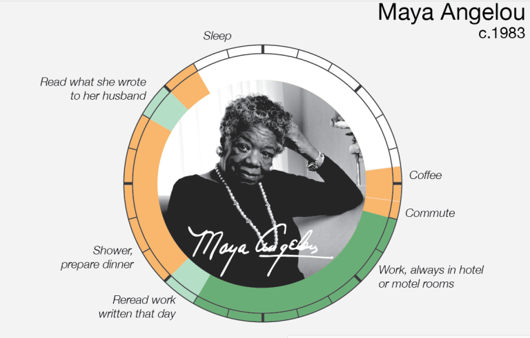 El storytelling en las infografías interactivas