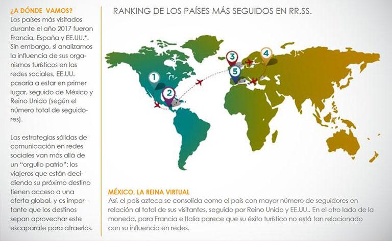 Los países más seguidos en redes sociales