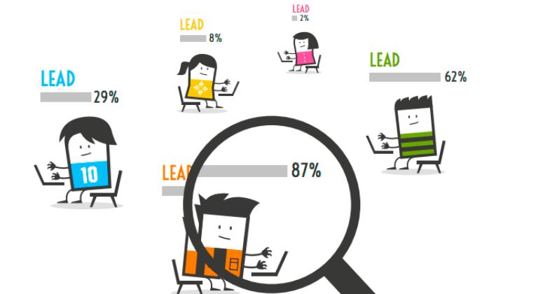 Categorización de leads
