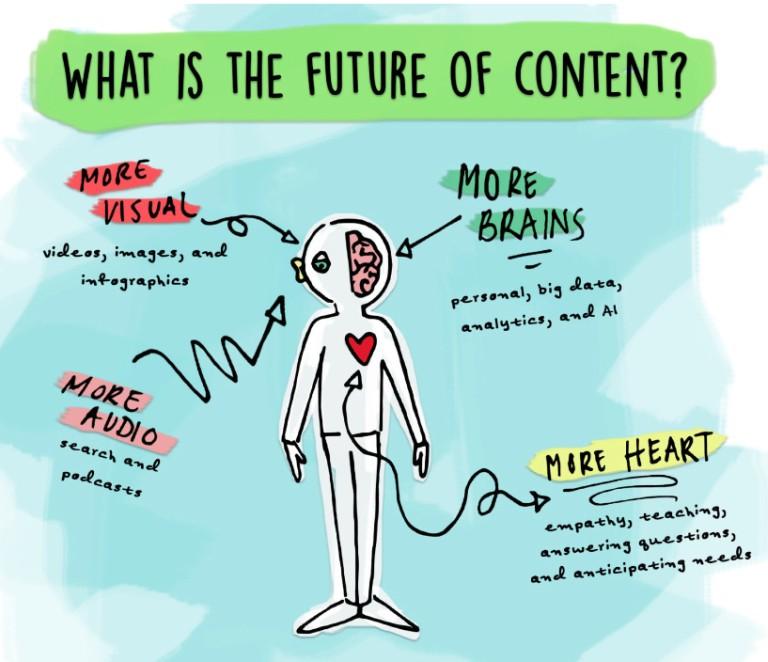Futuro-del-Content-Marketing