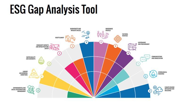 Gap-analyisis-tools